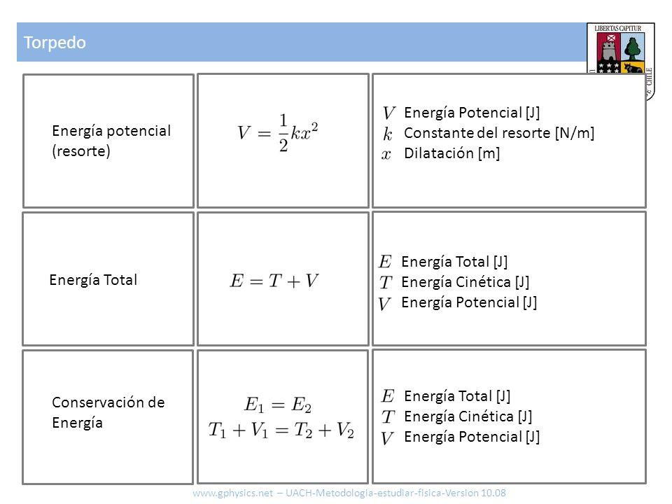Torpedo Energía Potencial [J] Constante del resorte [N/m]
